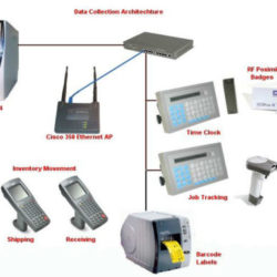rfid asset tracking system