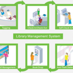 Library Automation EAS Management System Nigeria